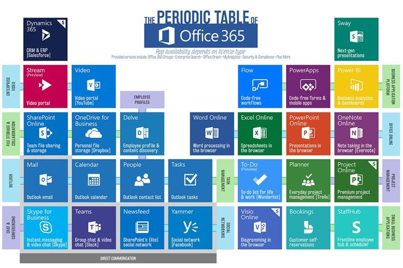 the periodic table of office 365